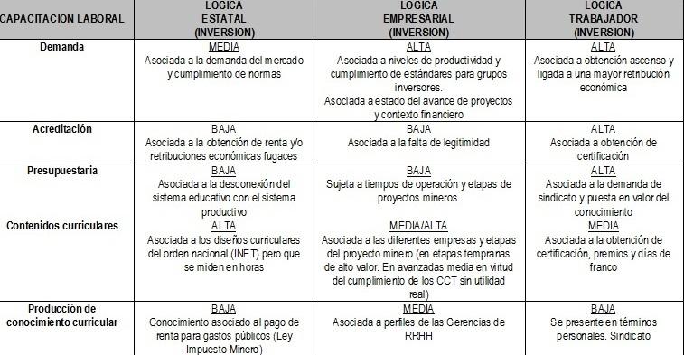 Fuente: Elaboración propia en Base a Trabajo de Campo 2010-2015