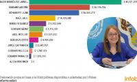 Alicia Kirchner con inmuebles sin valor declarado
